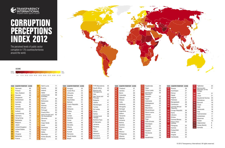 INDICE-PERCEPCION-CORRUPCION-2012